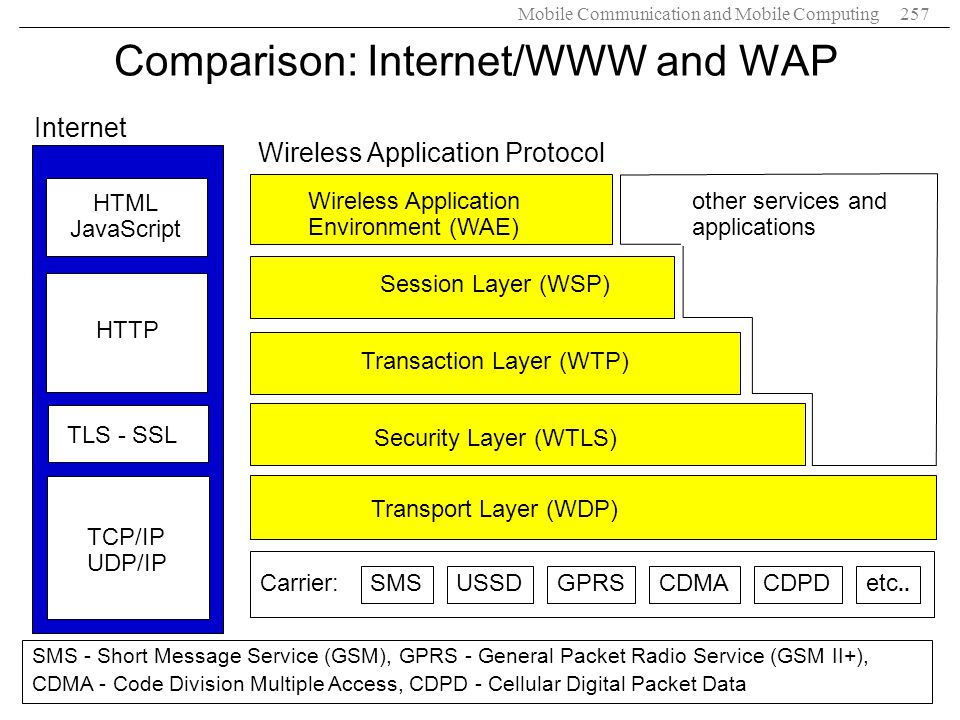 Comparison: Internet/WWW and WAP