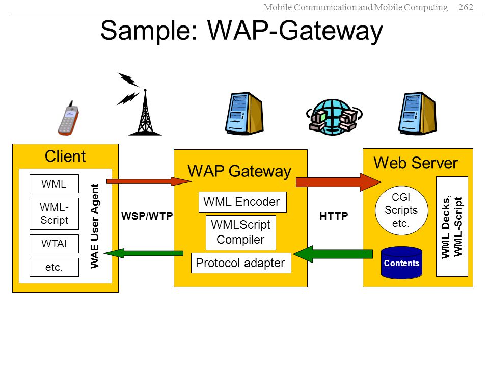 Sample: WAP-Gateway Client Web Server WAP Gateway WML Encoder