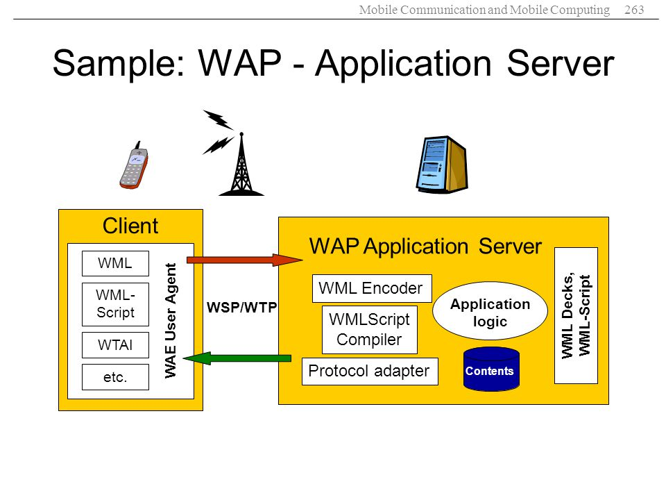 Sample: WAP - Application Server