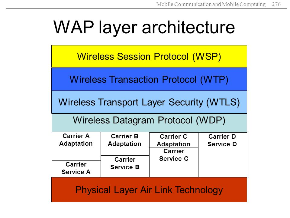 WAP layer architecture