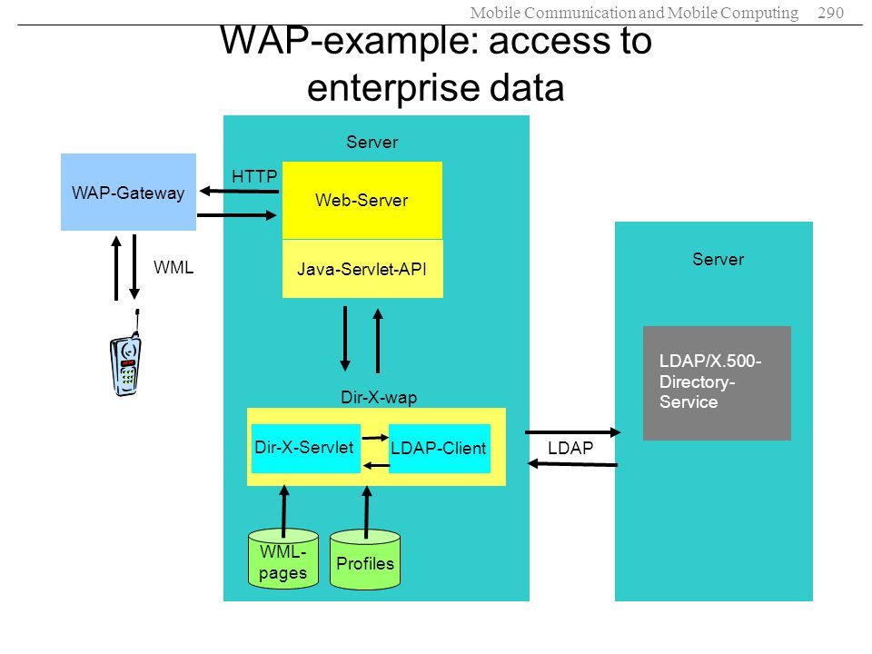 WAP-example: access to enterprise data