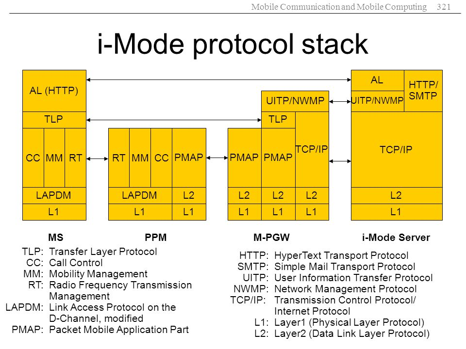 i-Mode protocol stack RT CC MM LAPDM L1 TLP AL (HTTP) MS TCP/IP L2 L1