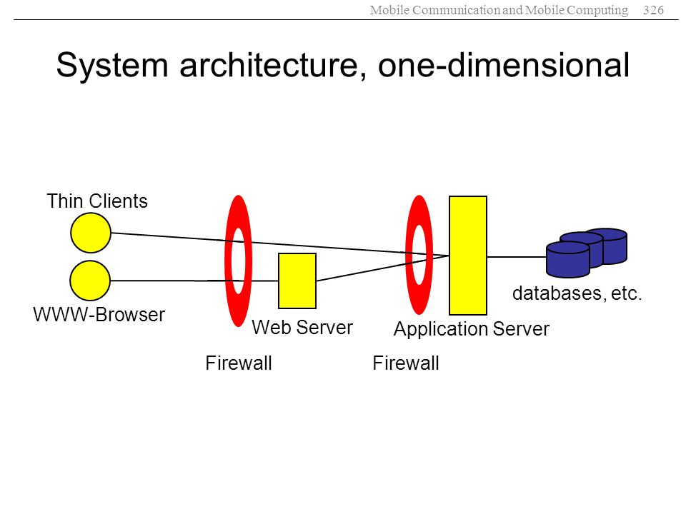 System architecture, one-dimensional