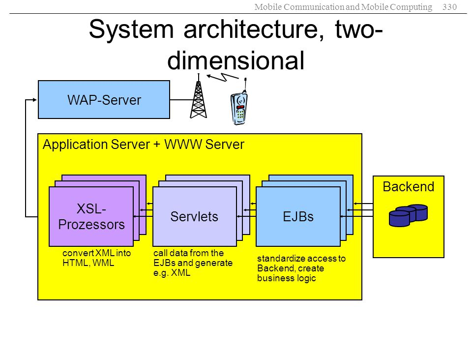 System architecture, two- dimensional