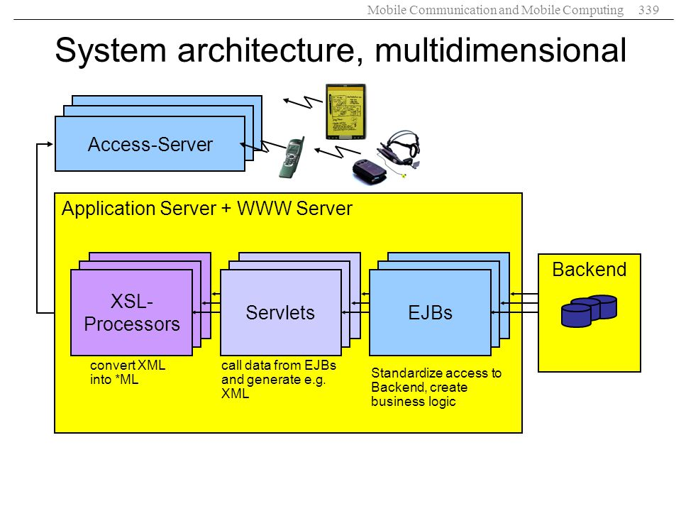 System architecture, multidimensional