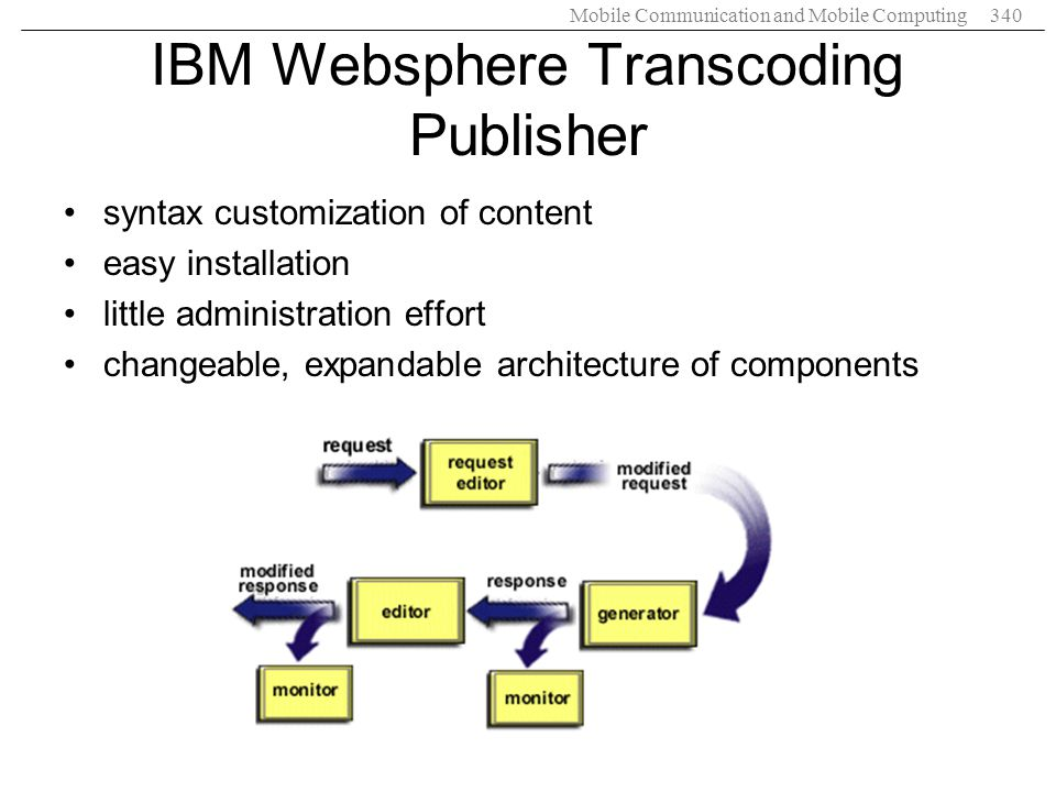 IBM Websphere Transcoding Publisher