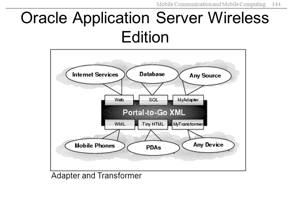 Oracle Application Server Wireless Edition