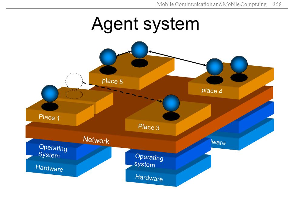 Agent system OS Network place 5 place 4 Place 1 Place 3 Hardware