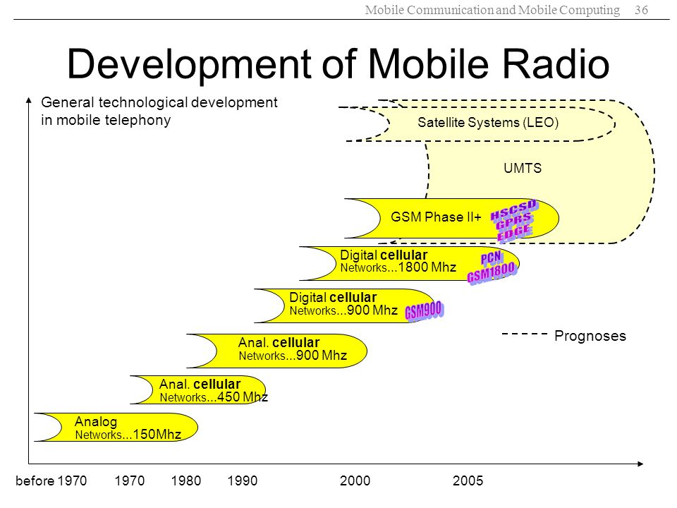 Development of Mobile Radio