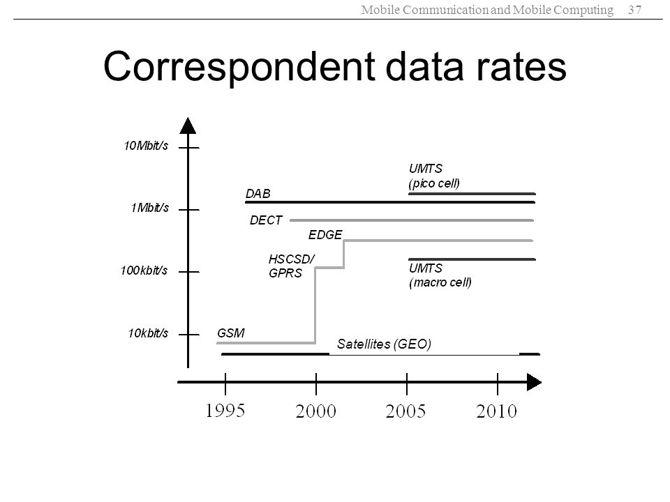 Correspondent data rates