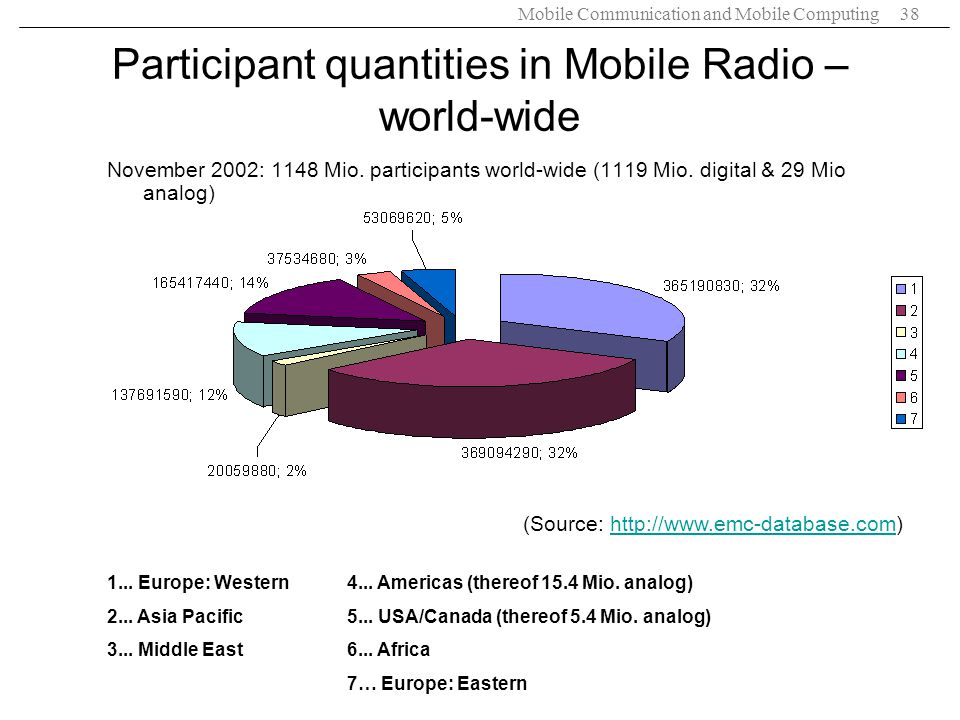 Participant quantities in Mobile Radio – world-wide