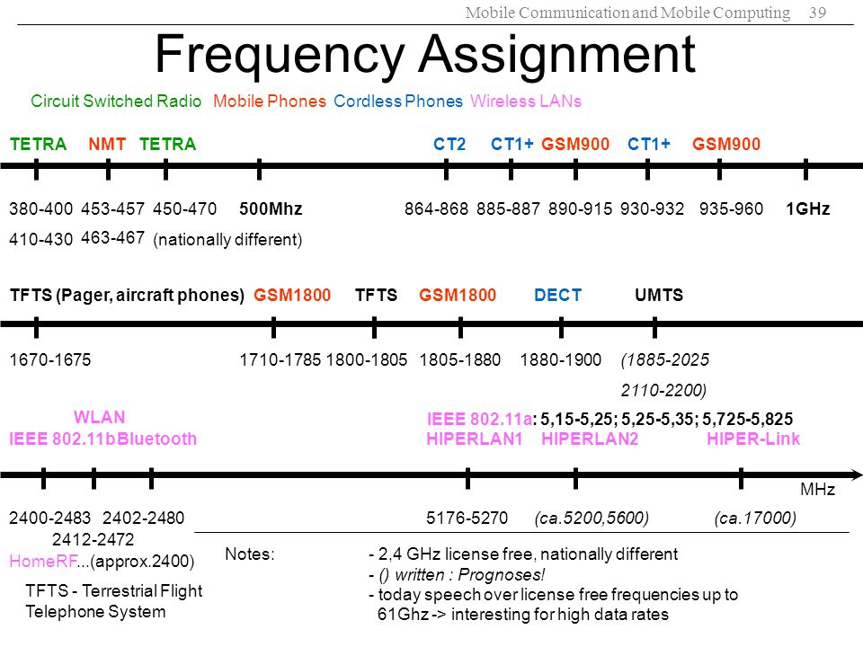 Frequency Assignment Circuit Switched Radio Mobile Phones Cordless Phones Wireless LANs. TETRA.