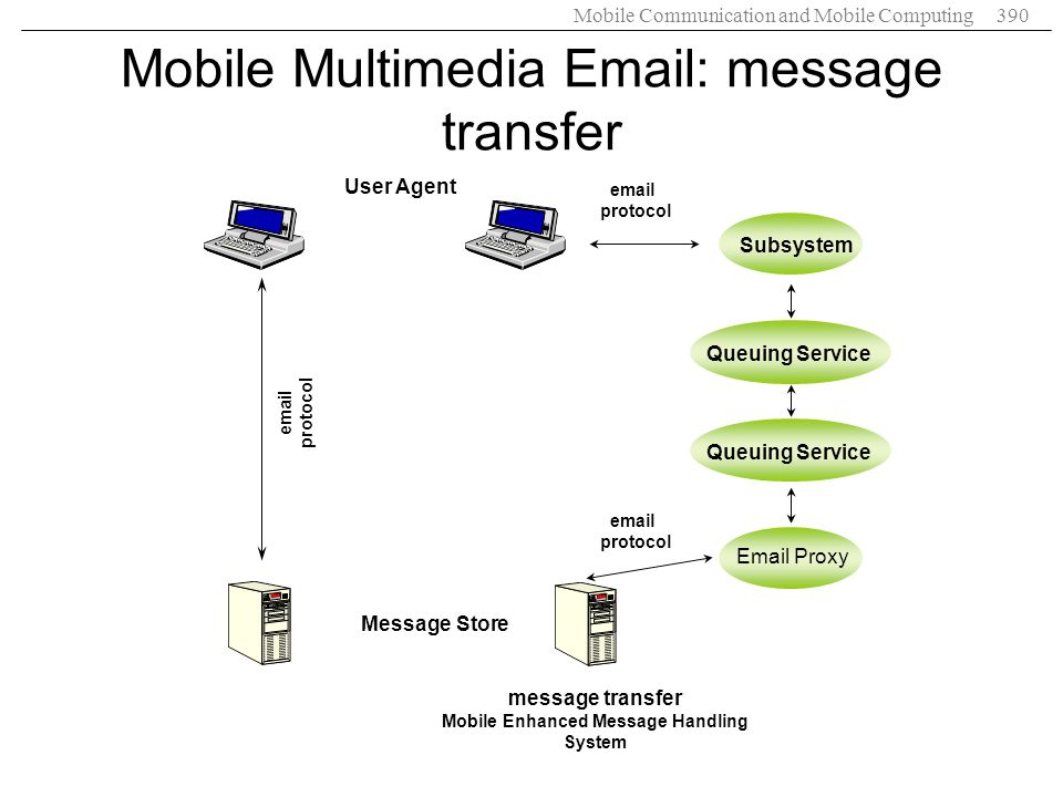 Mobile Multimedia Email: message transfer