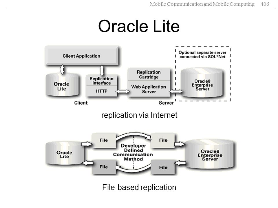 Oracle Lite replication via Internet File-based replication