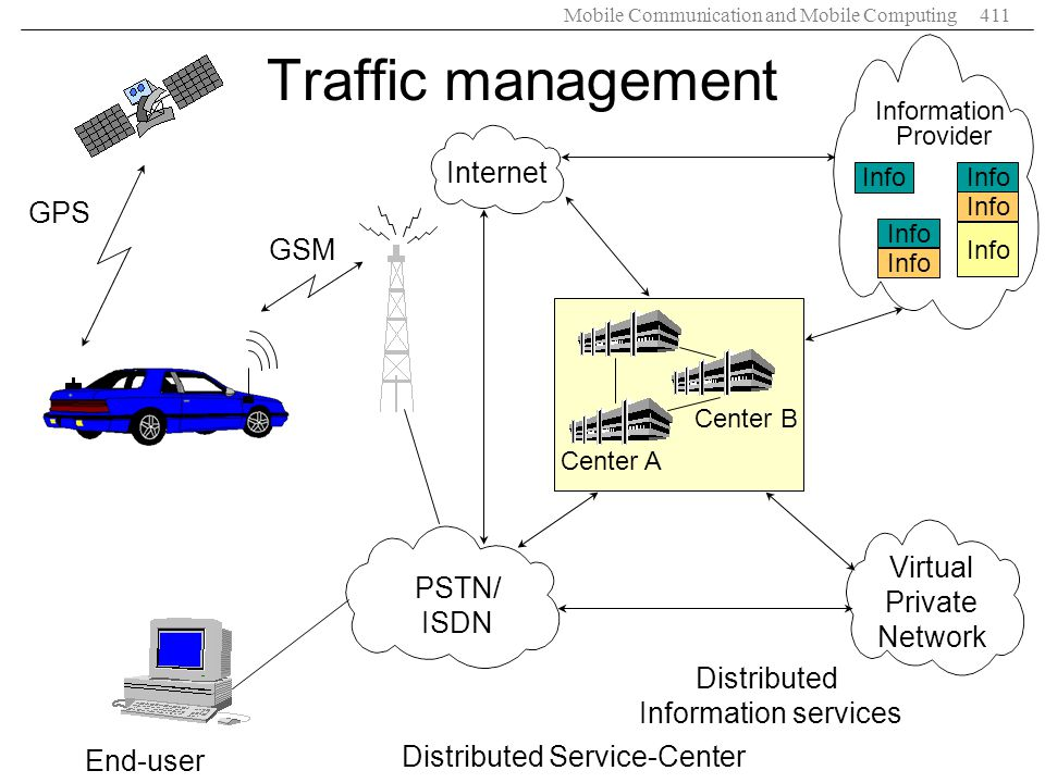 Traffic management Internet GPS GSM Virtual PSTN/ Private ISDN Network