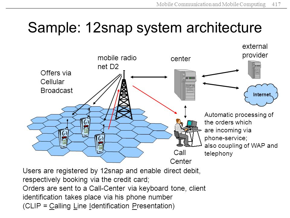 Sample: 12snap system architecture
