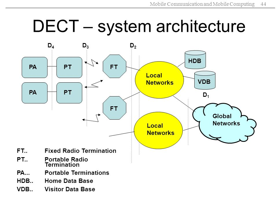 DECT – system architecture