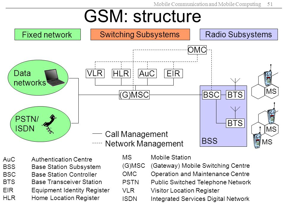 GSM: structure Fixed network Switching Subsystems Radio Subsystems OMC