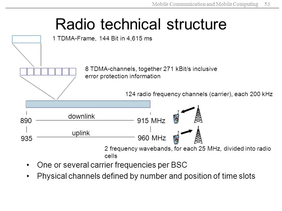 Radio technical structure