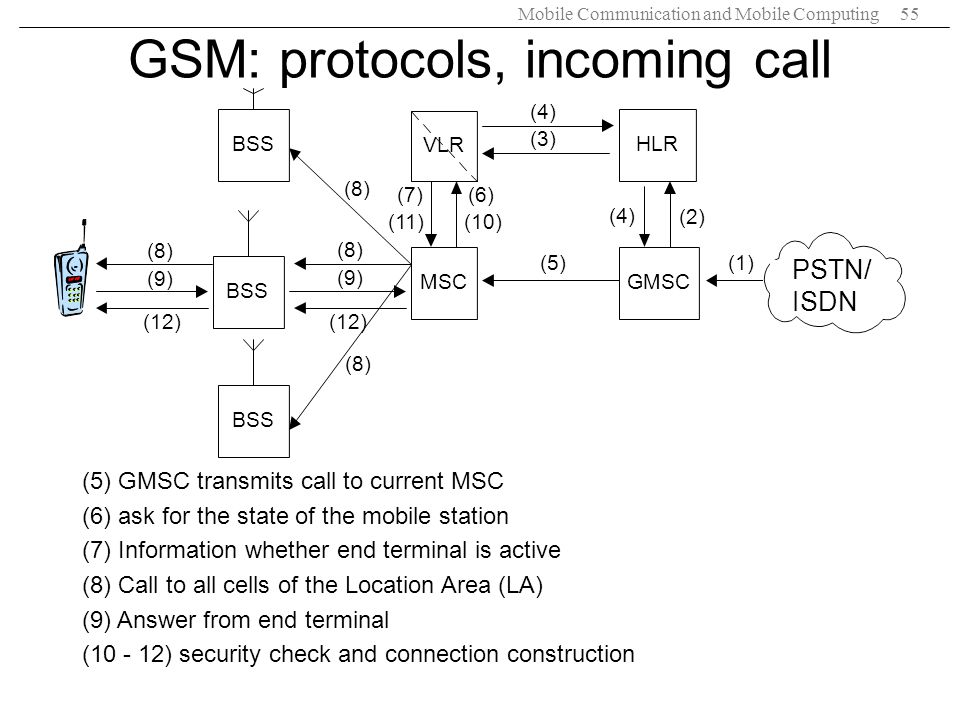 GSM: protocols, incoming call