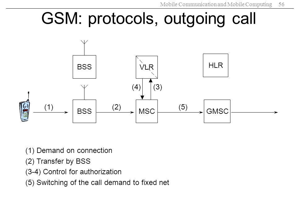 GSM: protocols, outgoing call