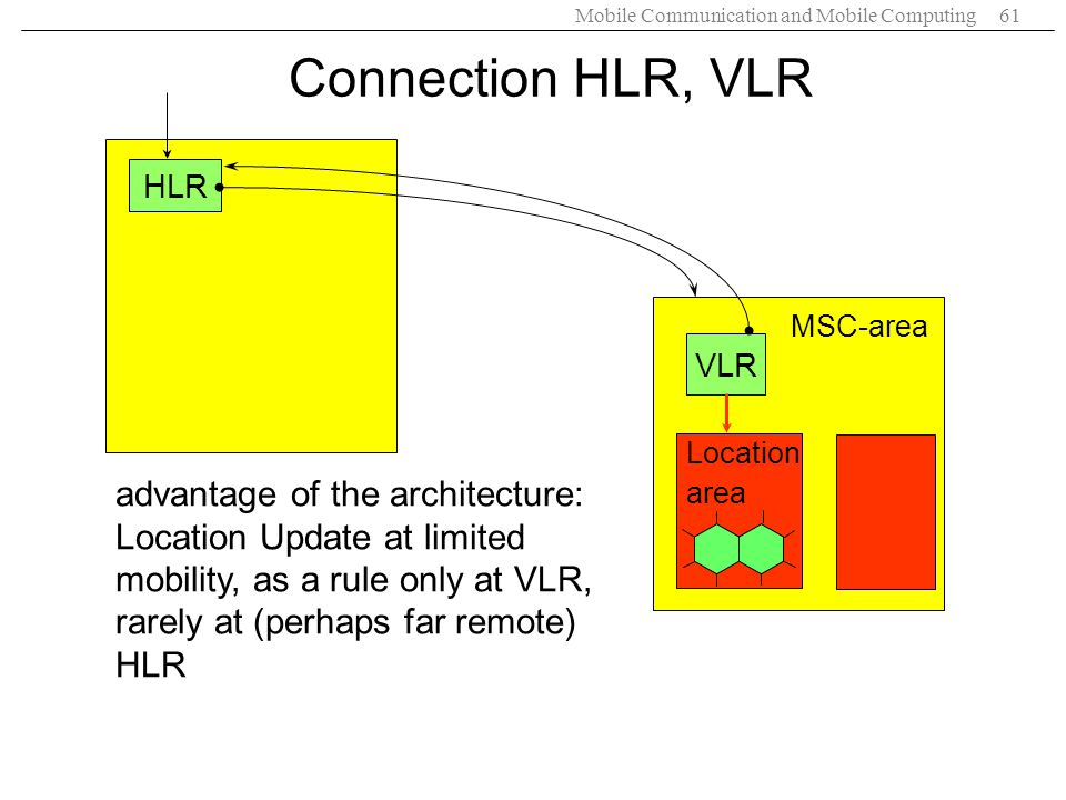 Connection HLR, VLR HLR. MSC-area. VLR. Location. area.