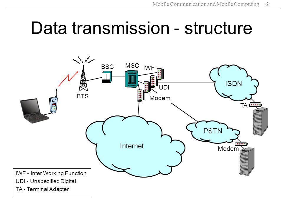 Data transmission - structure