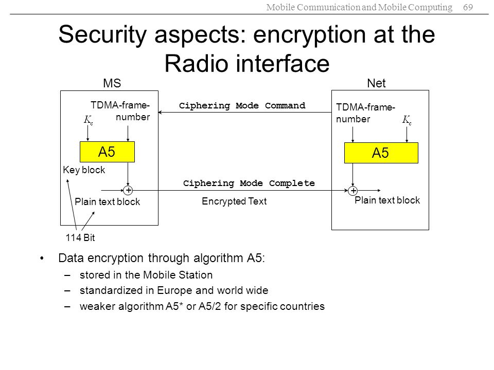 Security aspects: encryption at the Radio interface