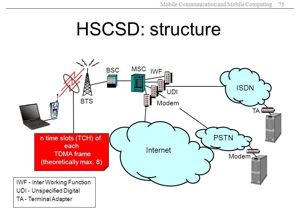 HSCSD: structure ISDN PSTN Internet MSC BSC IWF UDI BTS Modem TA