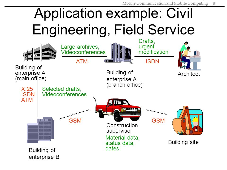 Application example: Civil Engineering, Field Service