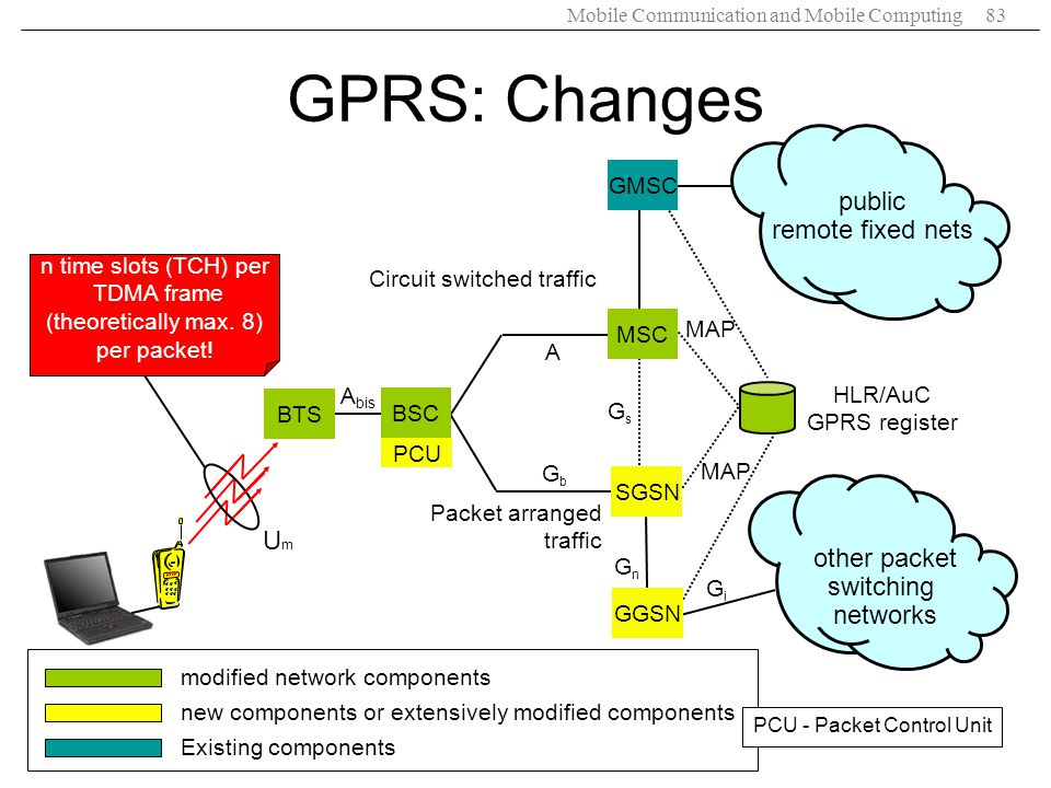 GPRS: Changes public remote fixed nets Um other packet switching