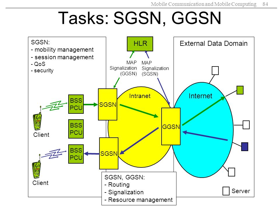 Tasks: SGSN, GGSN External Data Domain HLR Internet SGSN: