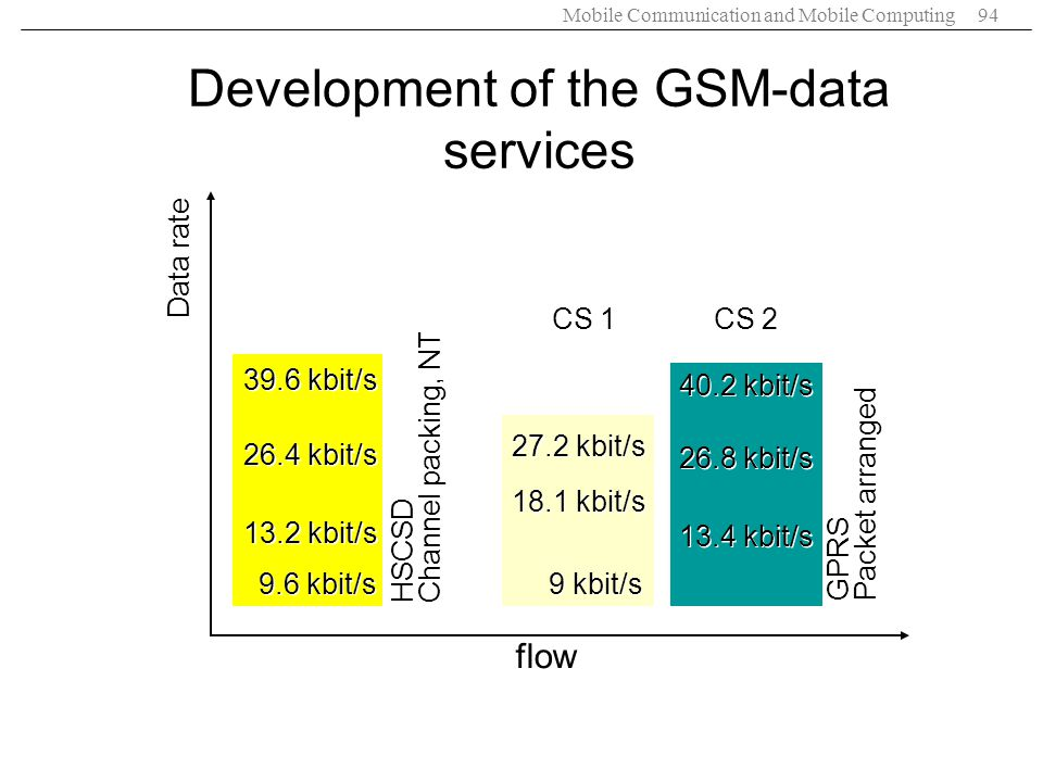 Development of the GSM-data services