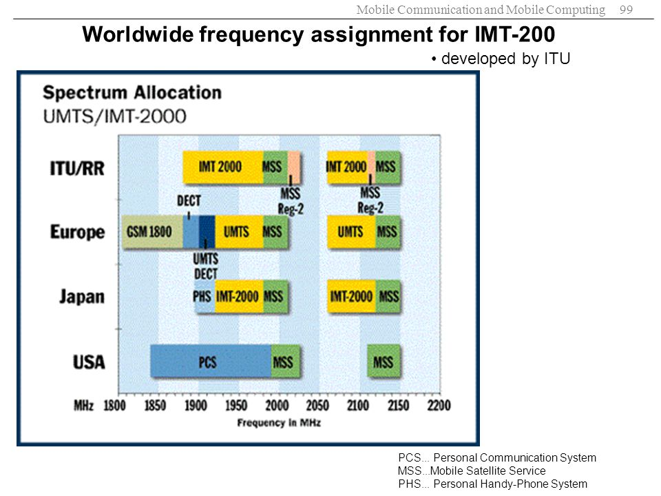Worldwide frequency assignment for IMT-200