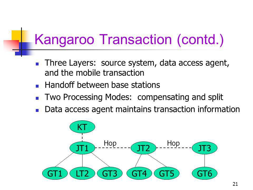 Kangaroo Transaction (contd.)