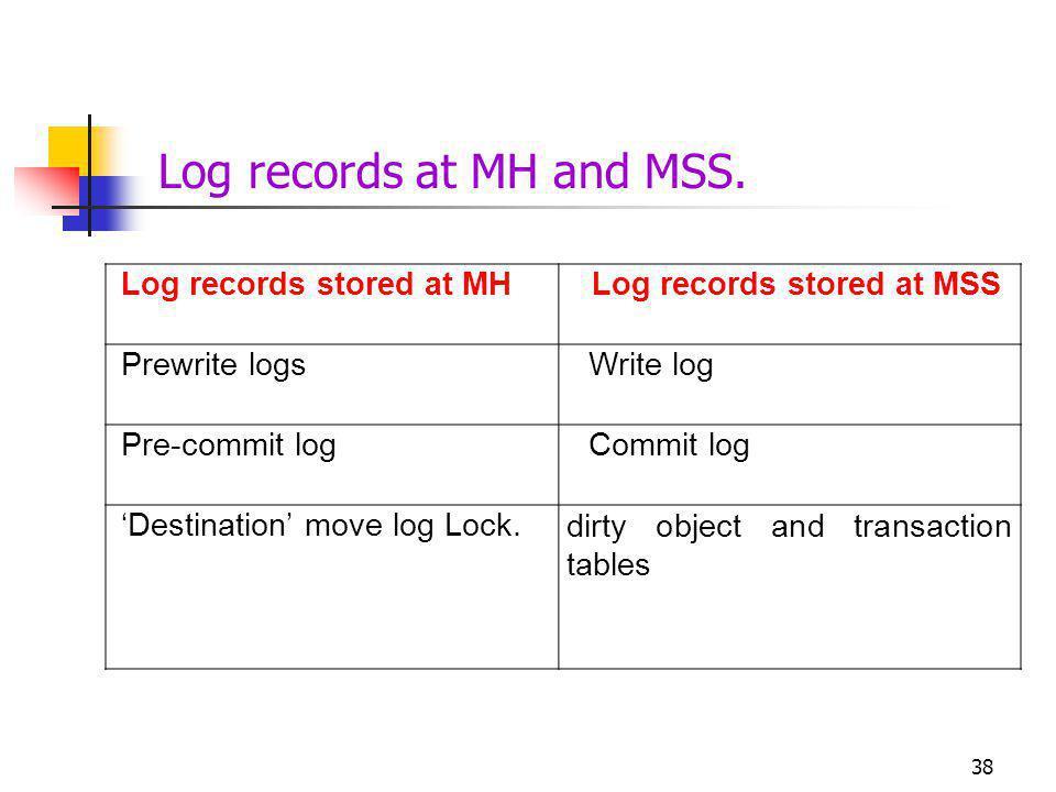 Log records at MH and MSS.