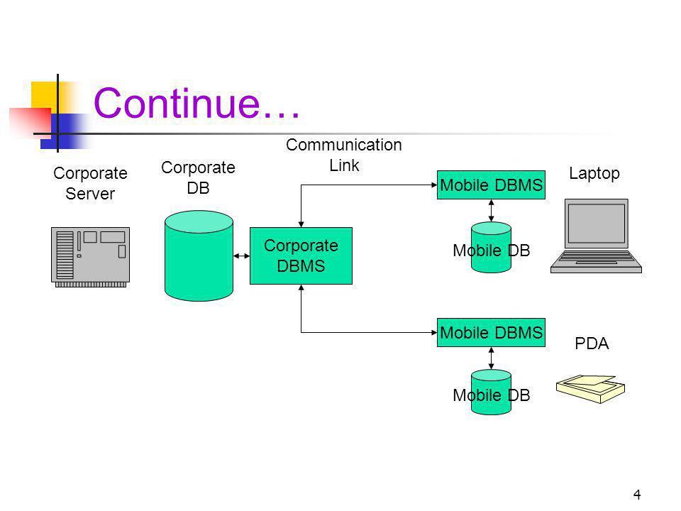Continue… Communication Link Corporate DB Corporate Server Laptop