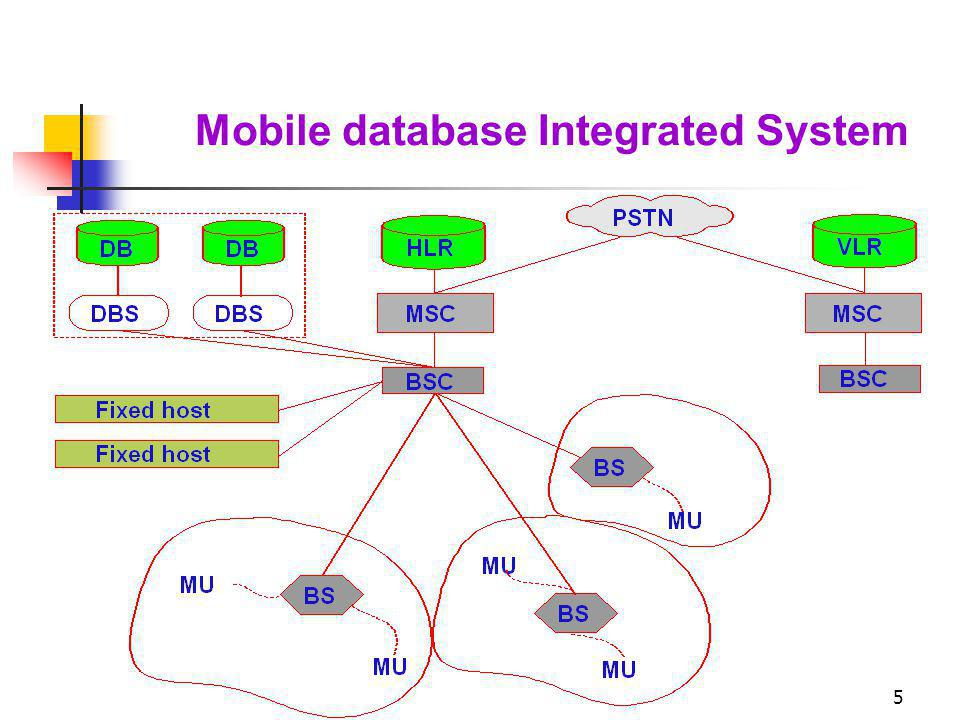 Mobile database Integrated System