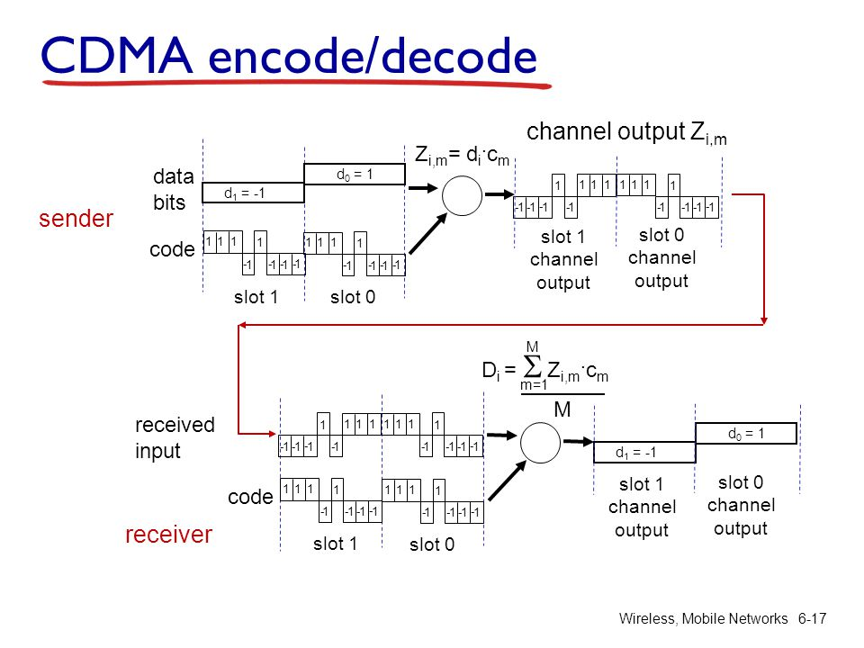 CDMA encode/decode channel output Zi,m sender receiver Zi,m= di.cm