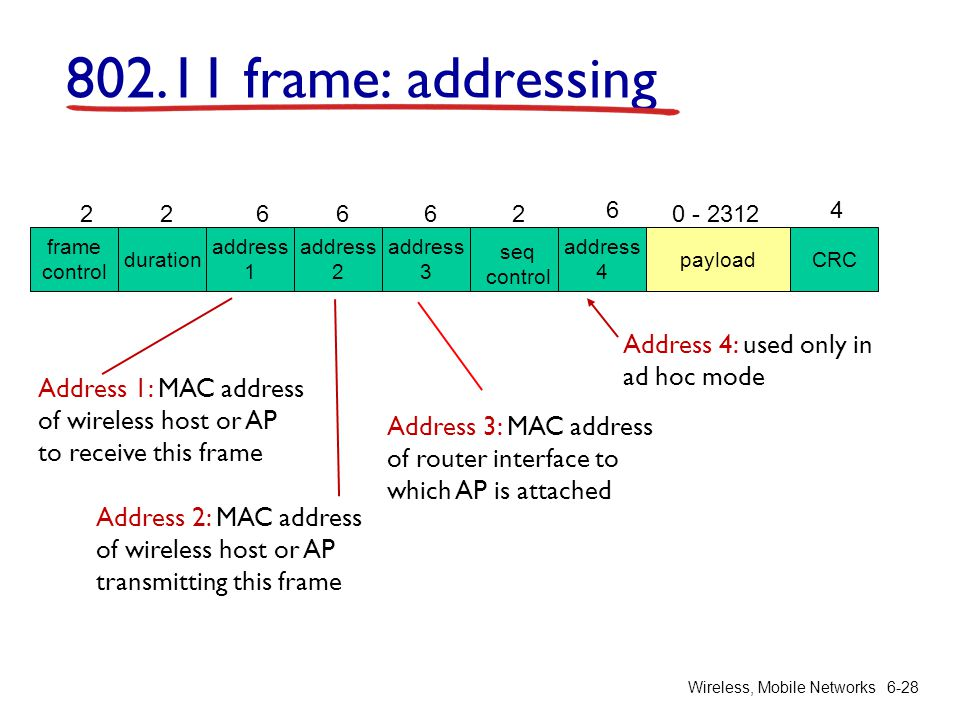 802.11 frame: addressing Address 4: used only in ad hoc mode