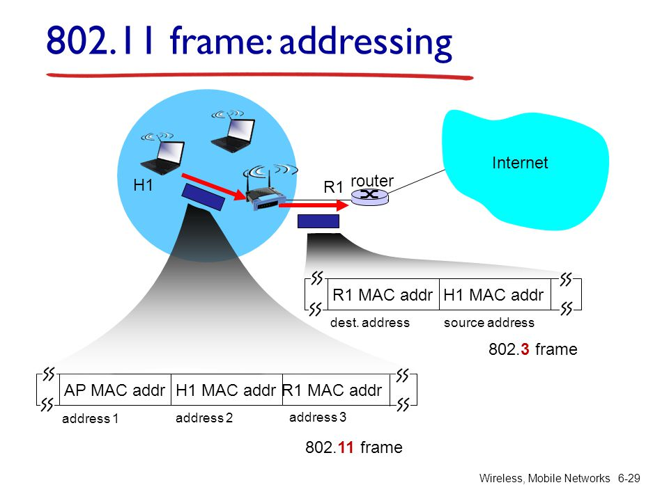 802.11 frame: addressing Internet router H1 R1 R1 MAC addr H1 MAC addr