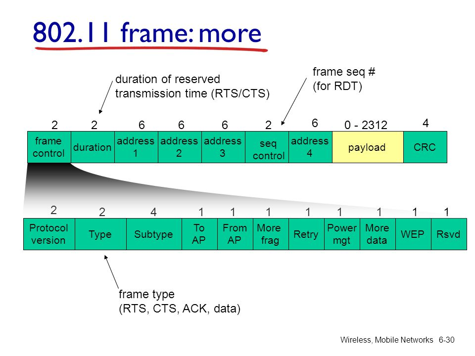 802.11 frame: more frame seq # (for RDT) duration of reserved