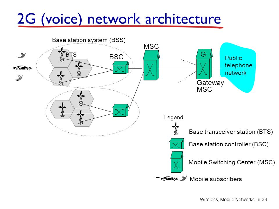 Chapter 6 wireless and mobile networks ppt download for Architecture 2g