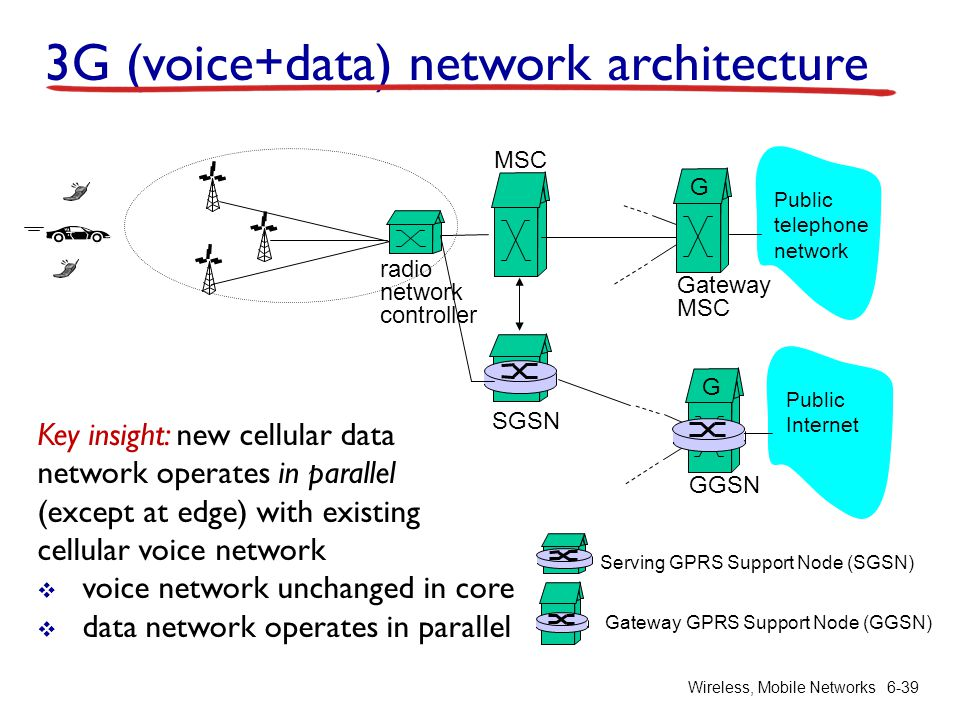 3G (voice+data) network architecture