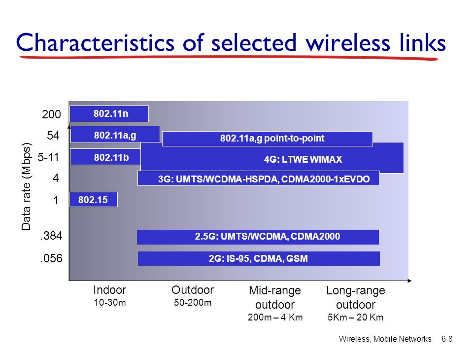 Characteristics of selected wireless links