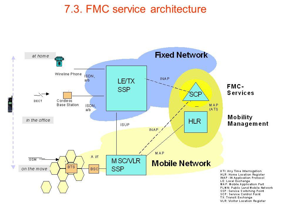 7.3. FMC service architecture