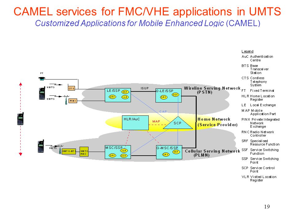 CAMEL services for FMC/VHE applications in UMTS Customized Applications for Mobile Enhanced Logic (CAMEL)