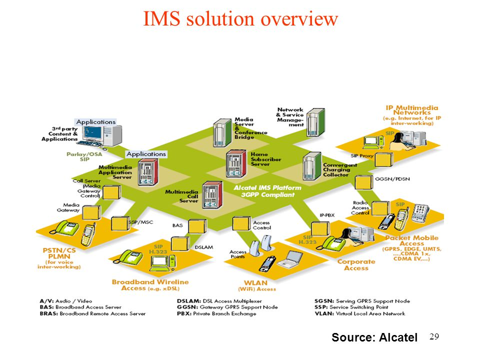IMS solution overview Source: Alcatel