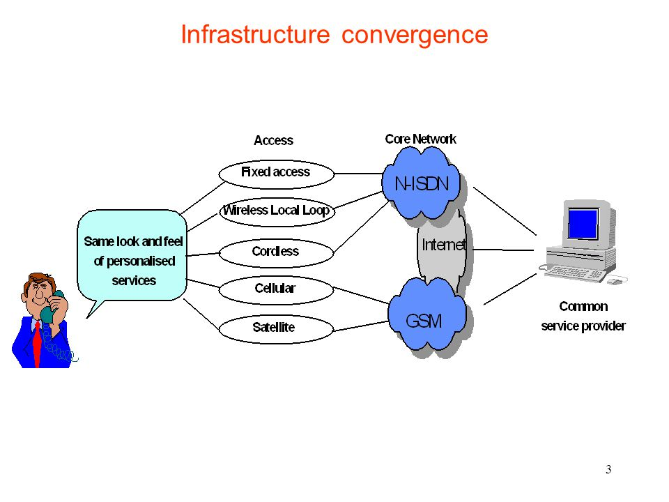 Infrastructure convergence