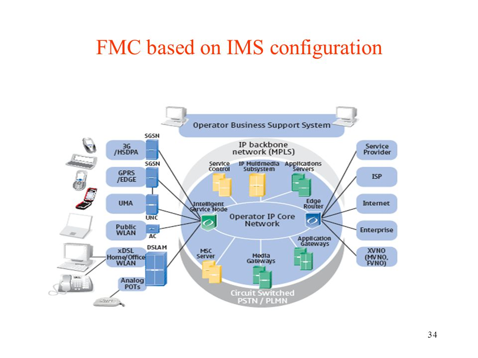 FMC based on IMS configuration